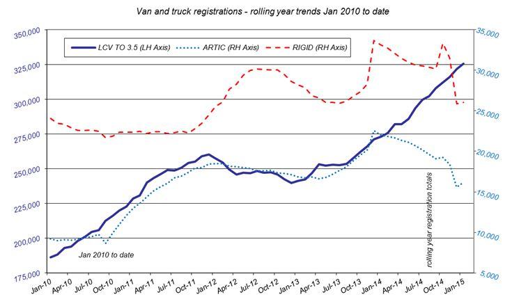 SMMT CV registrations January 2015