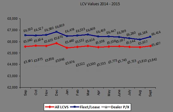 BCA used LCV prices 09-2014-15