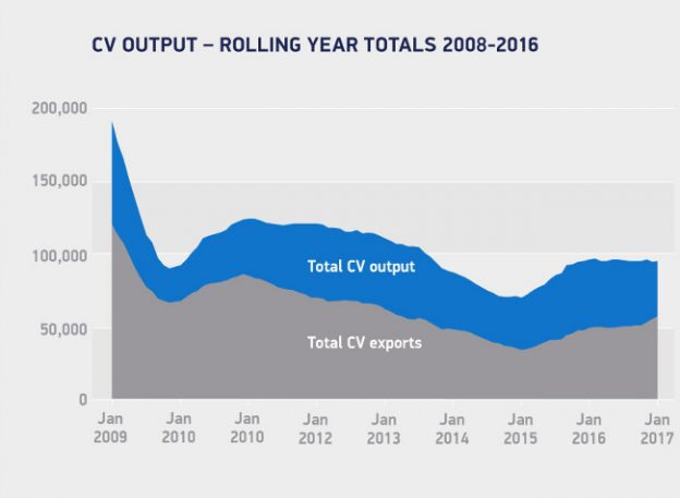 Chart showing UK CV output broken into export and total demand.