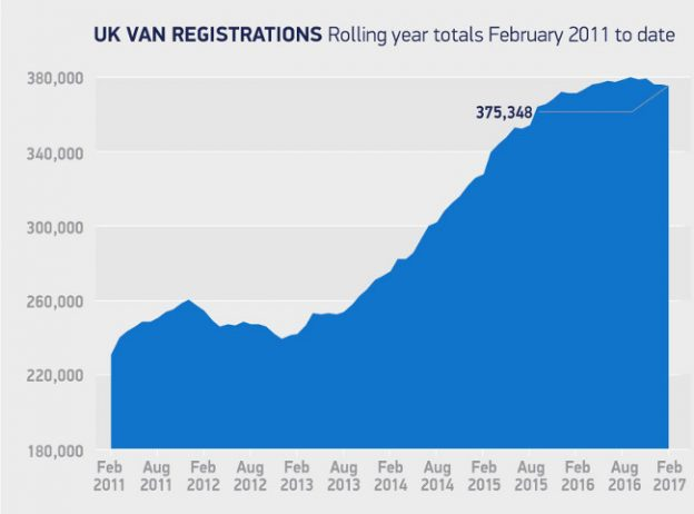 Van registrations Feb 2011 - Feb 2017