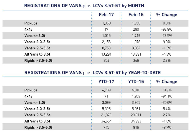 LCV registrations Feb 2017