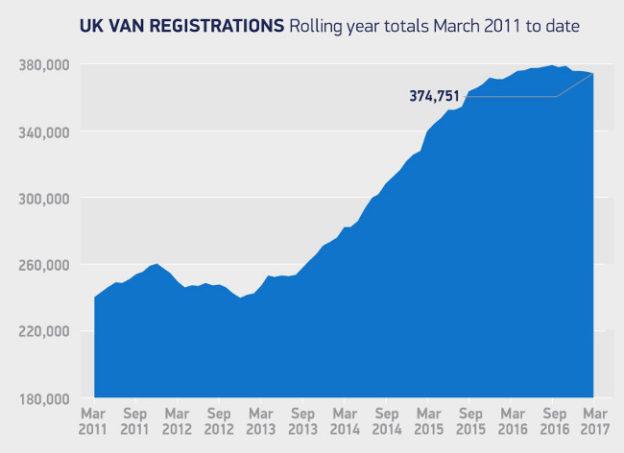 Van registrations 03/2011 - 03/2017 (SMMT)