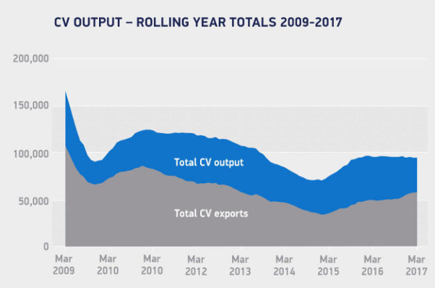 CV output rolling year 2009-2017