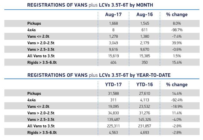 SMMT LCV registrations August 2017