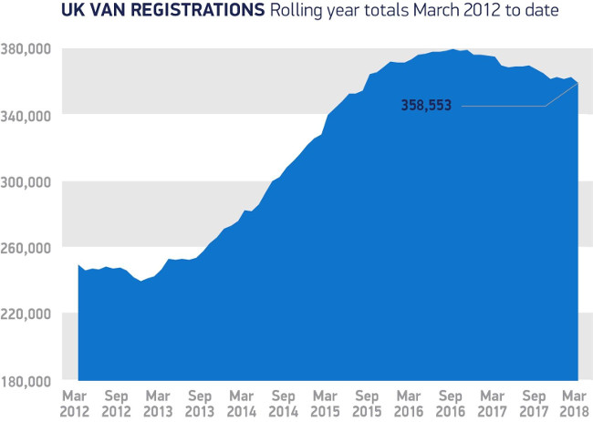 UK van registrations 03/12 - 03/18