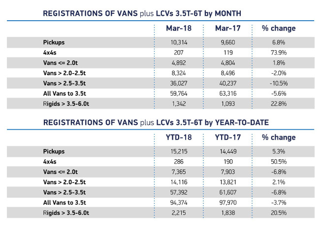 Van registrations March 2018