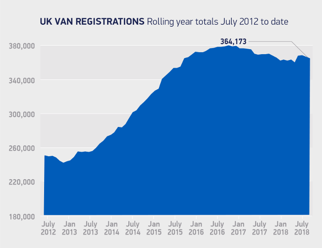 UK van registrations July 2012-18